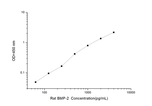 Bulk Request Rat BMP-2(Bone Morphogenetic Protein 2) ELISA Kit
