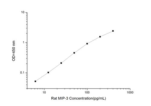 Rat MIP-3(Macrophage Inflammatory Protein 3) ELISA Kit