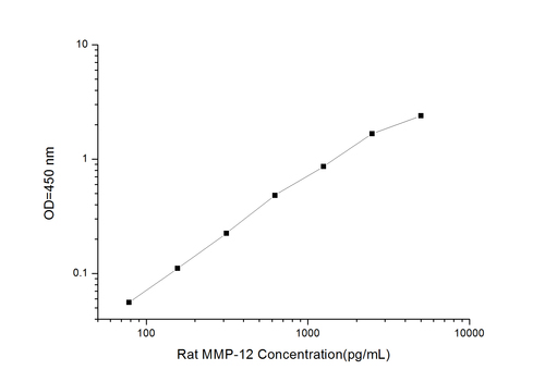 Rat MMP-12(Matrix Metalloproteinase 12) ELISA Kit