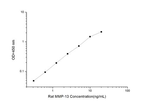 Rat MMP-13(Matrix Metalloproteinase 13) ELISA Kit
