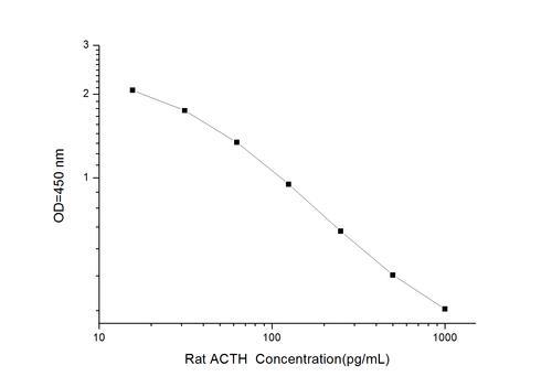 Rat ACTH(Adrencocorticotropic Hormone) ELISA Kit