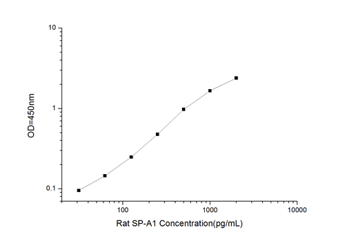 Rat SP-A1(Pulmonary surfactant-associated protein A1) ELISA Kit