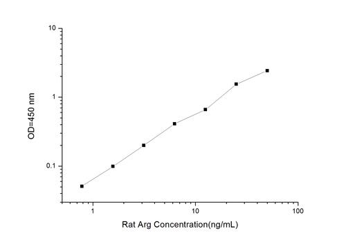 Rat ARG1(Arginase I) ELISA Kit