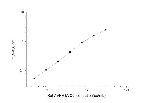 Rat AVPR1A(Arginine Vasopressin Receptor 1A) ELISA Kit