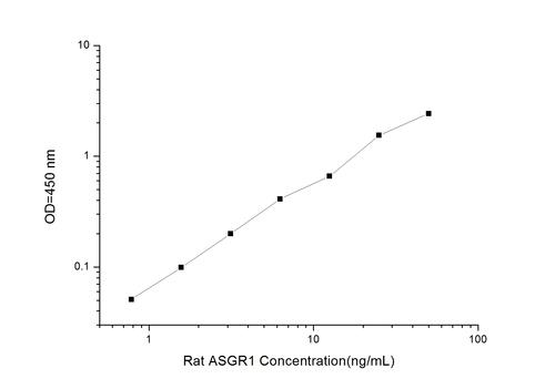 Rat ASGR1(Asialoglycoprotein Receptor 1) ELISA Kit