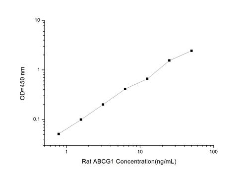 Rat ABCG1(ATP Binding Cassette Transporter G1) ELISA Kit