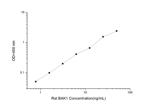 Rat BAK1(BCL2 Antagonist/Killer 1) ELISA Kit
