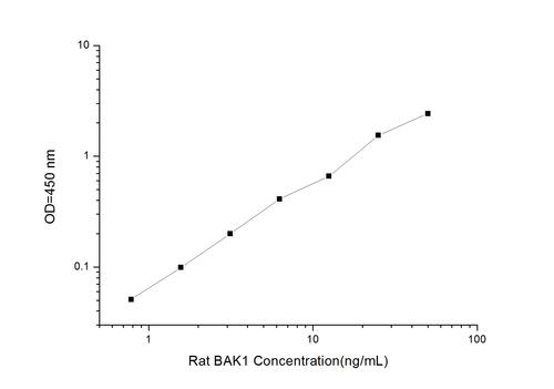 Rat BAK1(BCL2 Antagonist/Killer 1) ELISA Kit