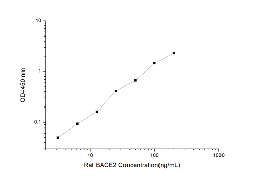 Rat BACE2(Beta-Site APP Cleaving Enzyme 2) ELISA Kit