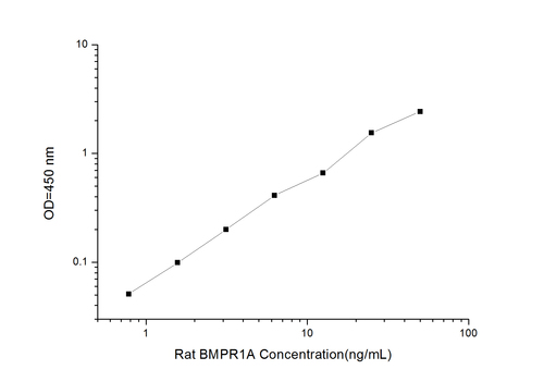Rat BMPR1A(Bone Morphogenetic Protein Receptor 1A) ELISA Kit