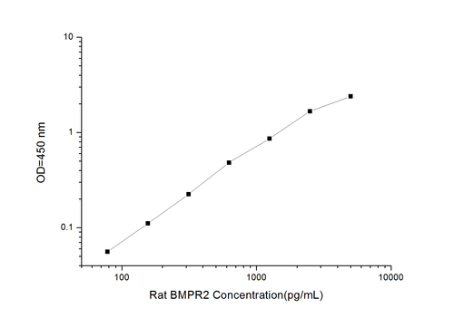 Rat BMPR2(Bone Morphogenetic Protein Receptor Ⅱ) ELISA Kit