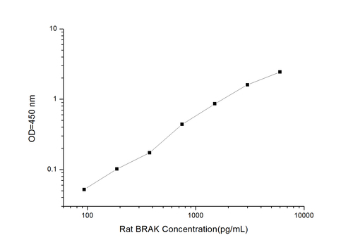 Rat BRAK/CXCL14(Breast and Kidney Expressed Chemokine) ELISA Kit