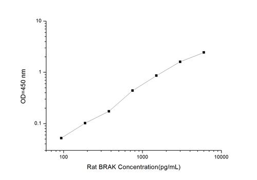 Rat BRAK/CXCL14(Breast and Kidney Expressed Chemokine) ELISA Kit