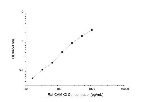 Rat CAMK2(Calcium/Calmodulin-Dependent Protein Kinase-Ⅱ) ELISA Kit