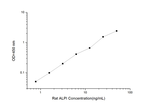 Rat ALPI(Intestinal alkaline phosphatase 1) ELISA Kit
