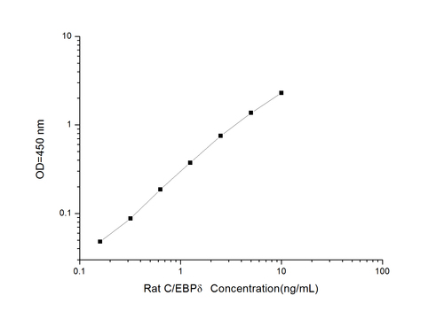 Rat C/EBPδ(CCAAT/Enhancer Binding Protein, Delta) ELISA Kit