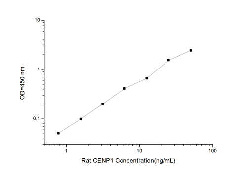Rat CENPⅠ(Centromere Protein Ⅰ) ELISA Kit