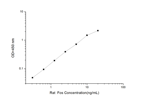 Rat FOS(V-Fos FBJ Murine Osteosarcoma Viral Oncogene Homolog) ELISA Kit