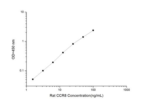 Rat CCR8(Chemokine C-C-Motif Receptor 8) ELISA Kit
