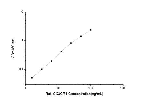 Rat CX3CR1(Chemokine C-X3-C-Motif Receptor 1) ELISA Kit