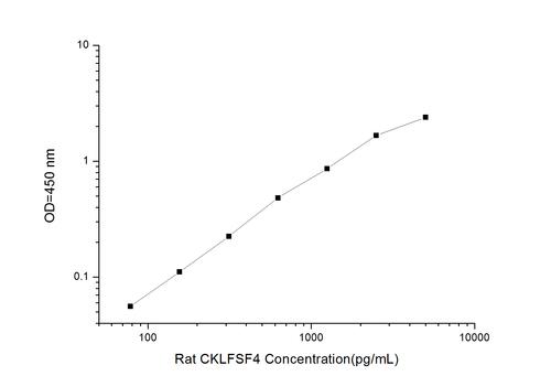 Rat CKLFSF4(Chemokine Like Factor Superfamily 4) ELISA Kit