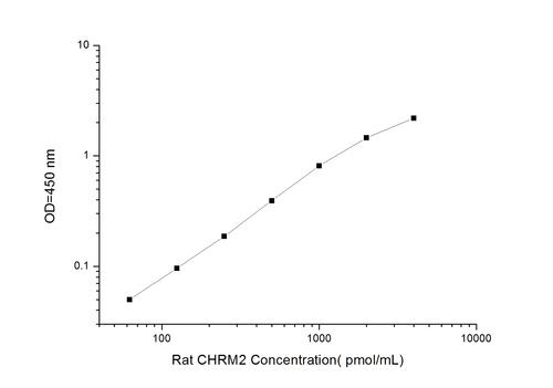 Rat CHRM2(Cholinergic Receptor, Muscarinic 2) ELISA Kit