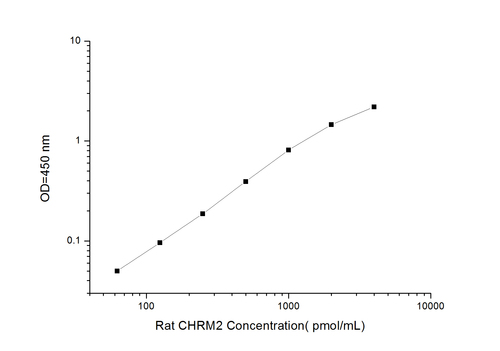 Rat CHRM2(Cholinergic Receptor, Muscarinic 2) ELISA Kit