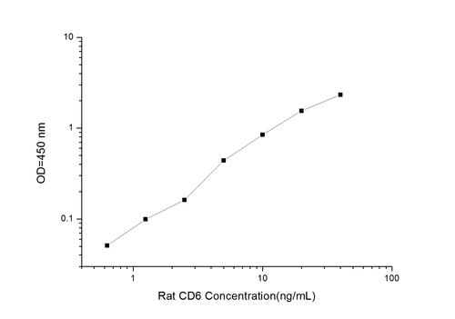 Rat CD6(Cluster of Differentiation 6) ELISA Kit