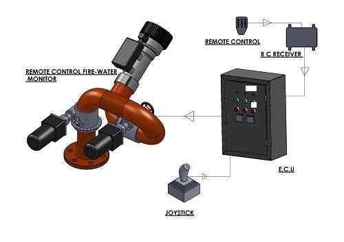 REMOTE  CONTROL WATER MONITOR