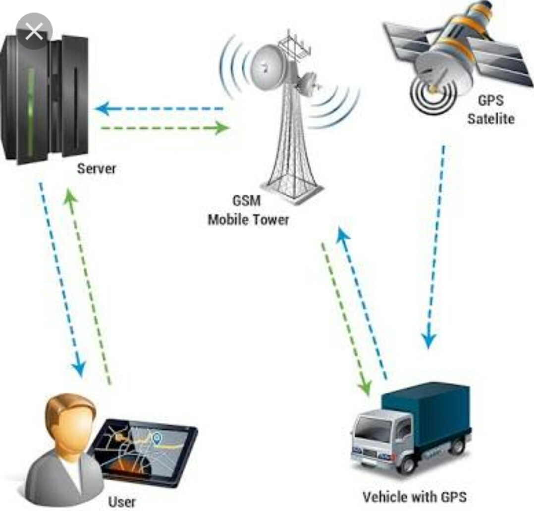 onboard map based tracking system - 768×747