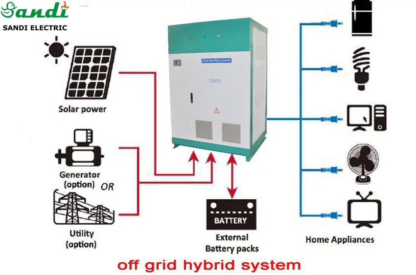 Large High Power Inverter