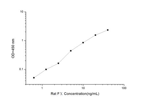 Rat FⅩ(Coagulation Factor Ⅹ) ELISA Kit