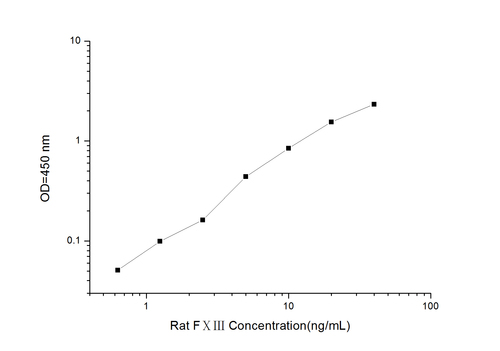 Rat FⅩⅢ(Coagulation Factor ⅩⅢ) ELISA Kit