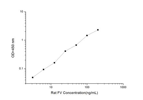 Rat FV(Coagulation Factor V) ELISA Kit
