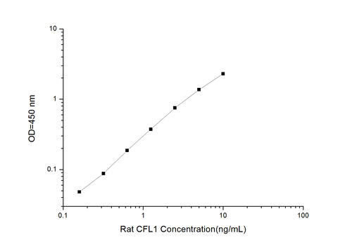 Rat CFL1(Cofilin 1, Non-Muscle) ELISA Kit