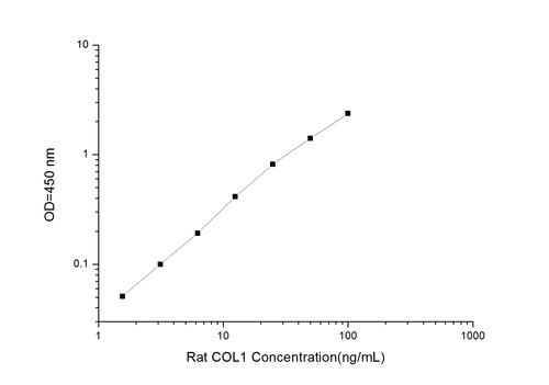 Rat COL1(Collagen Type Ⅰ) ELISA Kit