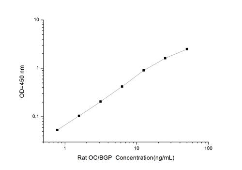Rat OC/BGP(Osteocalcin) ELISA Kit