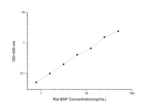 Rat BSP(Bone Sialoprotein) ELISA Kit