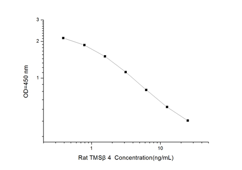Rat TMSβ4(Thymosin Beta 4) ELISA Kit