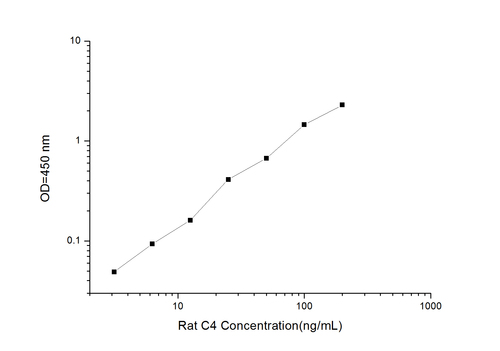 Rat C4(Complement Component 4) ELISA Kit