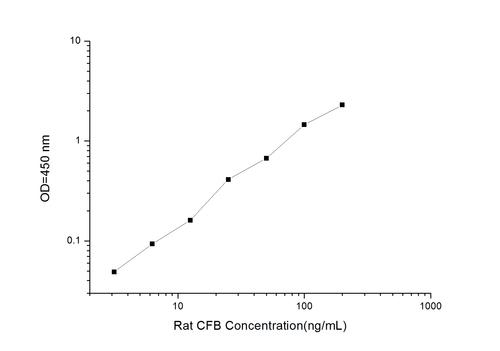 Rat CFB(Complement Factor B) ELISA Kit