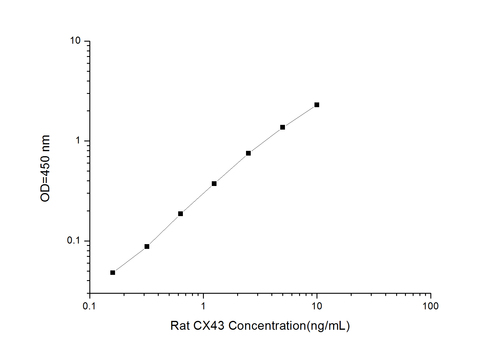 Rat CX43(Connexin 43) ELISA Kit