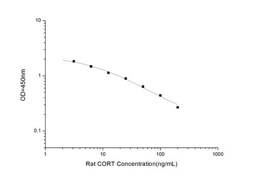 Rat CORT(Corticosterone) ELISA Kit