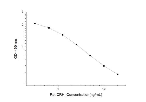 Rat CRH(Corticotropin Releasing Hormone) ELISA Kit