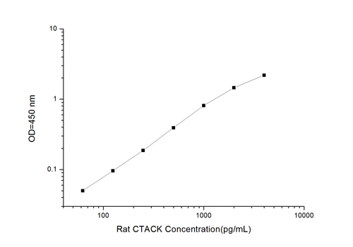 Rat CTACK(Cutaneous T-Cell Attracting Chemokine) ELISA Kit