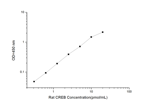 Rat CREB(Cyclic AMP Response Element Binding Protein) ELISA Kit