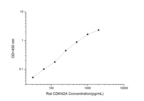 Rat CDKN2A(Cyclin Dependent Kinase Inhibitor 2A) ELISA Kit
