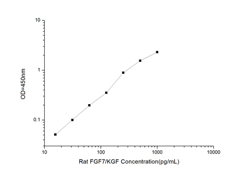 Rat FGF7/KGF(Fibroblast Growth Factor 7) ELISA Kit