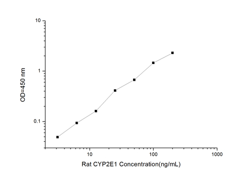 Rat CYP2E1(Cytochrome P450, family 2, subfamily E, polypeptide 1) ELISA Kit