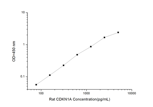 Rat CDKN1A(Cyclin Dependent Kinase Inhibitor 1A) ELISA Kit